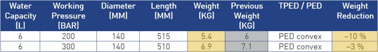 Less weight
